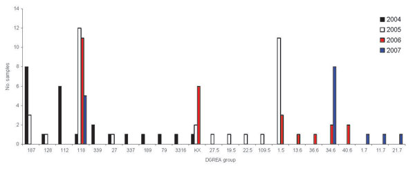 Number of seafood samples containing Vibrio parahaemolyticus corresponding to different direct genome restriction enzyme analysis (DGREA) groups observed in Puerto Montt, Chile, each summer, 2004–2007.