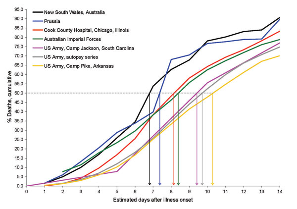 Figure 2 - Cumulative percentage deaths from influenza–pneumonia, by days (estimated) from illness onset, among fatal cases during various epidemics, 1918–19 (5,17–22). Vertical arrows indicate median no. days to death.
