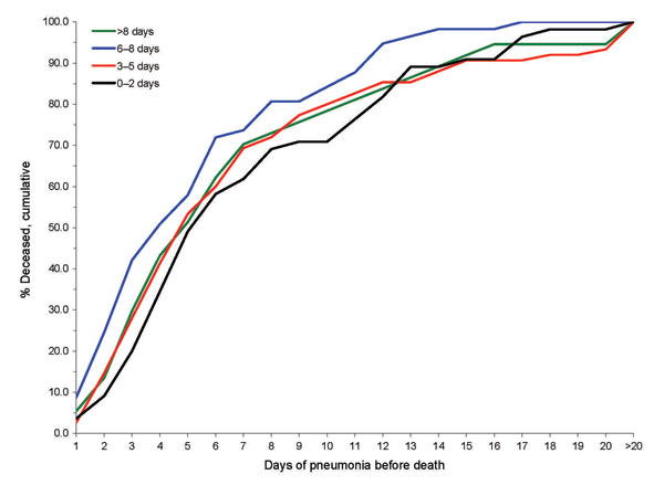 Figure 3 - Cumulative percentage deaths by days of pneumonia, in relation to days of illness before pneumonia, among 234 US Army soldiers who died of influenza–pneumonia at Camp Pike, Arkansas, USA, autumn 1918 (5).