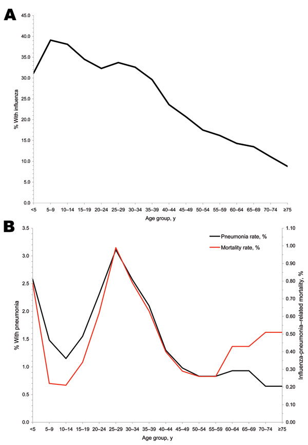 Figure 5 - A) Estimated age group–specific influenza case rates (15,16). B) Estimated age group–specific pneumonia rates and mortality rates, based on household surveys of 10 communities throughout the United States (15,16).