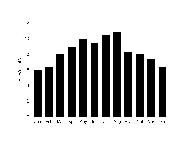 Average proportions of injured patients seeking care for rabies postexposure prophylaxis, by month, Marseille Centre, Marseille, France, 1994–2005.