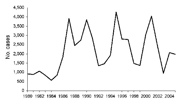 Cases of cutaneous leishmaniasis in the state of Ceará, Brazil, 1980–2005. Source: Ministry of Health, Brazil.
