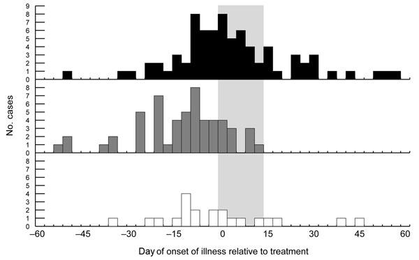 Human cases of West Nile virus (WNV), Sacramento County, California, 2005, by region and date of onset of illness. Black bars show cases within untreated area; gray bars show cases within northern and southern treated areas combined; and white bars show cases within northern and southern buffer zones combined. Values along the x-axis (days) are grouped into sets of 3 and labeled with the date farthest from 0. Each of the 3 days of adulticiding within the treated areas and buffer zones was considered to be 0; for the untreated area, the dates of the northern adulticiding (August 8–10) were considered to be 0. The wide gray vertical band represents time from the first day of treatment to the maximum range of the human WNV incubation period 14 days later.