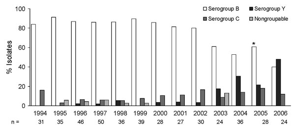 Neisseria meningitidis, serogroup distribution by surveillance year, N = 434. *p<0.001.