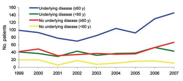 Trends of non–maternal/neonatal listeriosis by presence of underlying disease and age of patients, France, January 1, 1999–June 30, 2007. (Data for 2007 are estimated.)