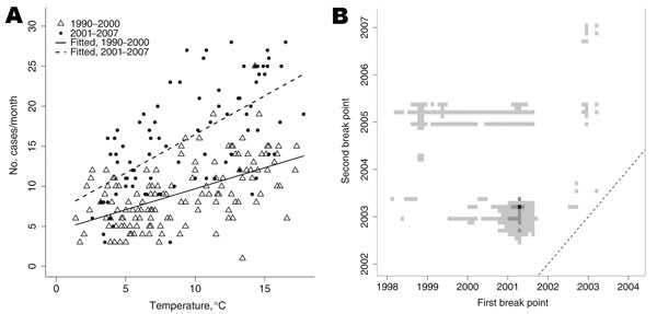 Exploratory analyses of changing rates of listeriosis. A) Listeriosis cases compared with mean observed monthly UK temperatures, 1990–2000 (triangles) and 2001–2007 (circles). Shown are an increased overall incidence in 2001–2007 (dashed line) versus 1990–2000 (solid line) and a significant change in the linear dependence of incidence on temperature (p = 0.001). B) Best-fit pair of break points and other pairs of break points with support, according to the corrected Akaike Information Criterion