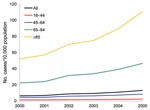Thumbnail of Changes in the age-specific Clostridium difficile–associated disease incidence rate per 10,000 population in the United States, 2000–2005.
