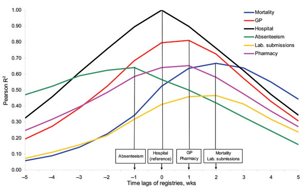 The (maximum) R2 by the lagged syndromes with the hospital syndrome as a reference. Aggregated by week, univariate Pearson correlation coefficients were calculated of the hospital syndrome and each of the other syndromes. Note that the Pearson correlation coefficients are calculated over different periods for the different registries because not all registries cover the same period (Table 1). Measured by the syndrome lag with the maximized R2, the timeliness differed between the registries in the following order: absenteeism, hospital, pharmacy/general practice (GP), mortality/laboratory submissions (as projected on the x-axis).