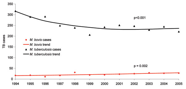 Trends in incidence of culture-positive tuberculosis (TB) cases from Mycobacterium bovis and M. tuberculosis in San Diego County, California, 1994–2005.
