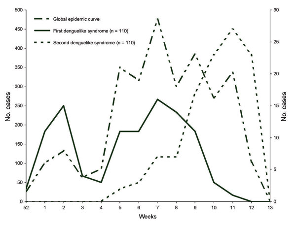 Outbreak curve of dengue and chikungunya fevers in Toamasina, January 1–March 28, 2006.