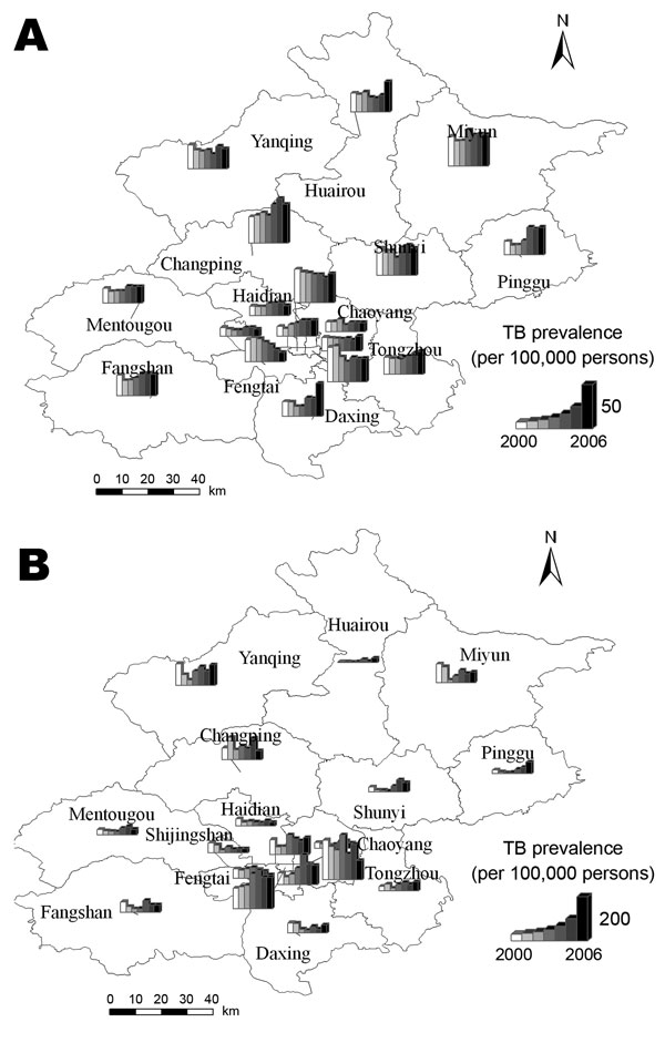 The prevalence rate of tuberculosis (TB) among the permanent residents and migrant population in Beijing, 2000–2006. The district graph unit consists of 7 bars, which denote the prevalence rate of TB from 2000 through 2006, respectively. A) Change in TB prevalence among permanent residents. B) Change in TB prevalence among migrant population.