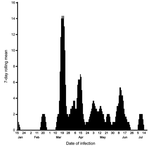 Seven-day rolling mean of occurrence of avian influenza–affected farms in outbreaks of highly pathogenic avian influenza, Bangladesh, January–July, 2007.