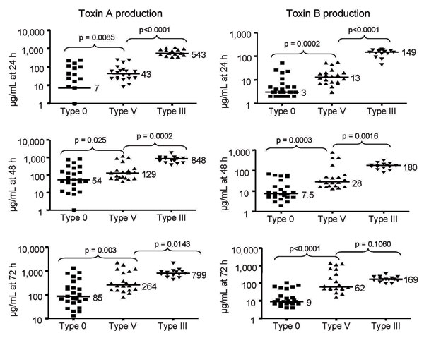 In vitro toxin production of toxinotype V Clostridium difficile isolates compared with epidemic toxinotype III and nonepidemic toxinotype 0 strains. Toxin A and Toxin B concentrations in micrograms per milliliter at 24, 48, and 72 h are shown for 25 toxinotype 0 isolates, 21 toxinotype V isolates (7 human; 14 animal), and 15 toxinotype III isolates. Horizontal lines indicate median values for each group and the p values are shown for comparison of the median toxin levels of toxinotype V isolates