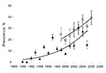 Thumbnail of Annual seroprevalence of zoonotic visceral leishmaniasis in dogs on Crete, Greece, 1990–2006. Shown are logistic fits of age-adjusted prevalences (line and squares) for dogs from 97 villages (indirect immunofluoresecent antibody test [IFAT] cutoff titer 160) and crude seroprevalences (line and triangles) calculated from records of the Veterinary Laboratory of Heraklion, Crete, Hellenic Ministry of Rural Development and Food (www.minagric.gr) (IFAT cutoff titer 200). Binomial standar