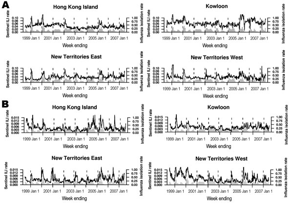 Nine annual cycles (unbroken lines) of general practitioner (A) and general outpatient clinic (B) geographic sentinel surveillance data from Hong Kong Island, Kowloon, New Territories East, and New Territories West, 1998–2007. The monthly proportions of laboratory samples testing positive for influenza isolates are overlaid as gray bars, and the beginning of each annual period of peak activity (inferred from the laboratory data) is marked with a vertical dotted line. ILI, influenza-like illness.
