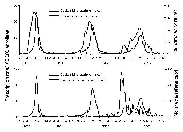 "Figure 1 - Weekly influenza activity, oseltamivir prescription rates for enrollees of all ages, and LexisNexis references to avian influenza and oseltamivir, United States, 2003–2006. *World Health Organization and National Respiratory and Enteric Virus Surveillance System collaborating laboratories in the United States. †LexisNexis US News database query for weekly news reports referring to ""(avian or bird or H5N1) and (flu or influenza) and (Tamiflu or oseltamivir)."""