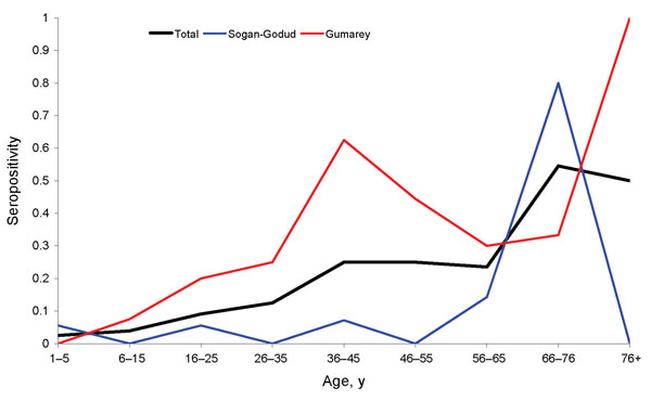 Figure 4 - Rift Valley fever virus immunoglobulin G seropositivity by decade of age and village of residence; Gumarey had a higher rate than Sogan-Godud in almost all age groups.