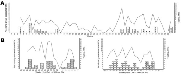 Temporal patterns of cases of urinary tract infections (UTIs) with Escherichia coli clonal groups by week in Montréal, Québec, Canada, 2006 (A), and Berkeley, California, USA, 1999–2001 (B). Clonal groups are identified by letters in boxes. Lines indicate the total number of UTIs with E. coli in each week for each study site. Samples were not analyzed during February–October 2000 in Berkeley.