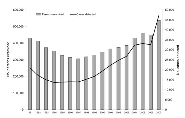 Chlamydia trachomatis reports, Sweden, 1991–2007. The number of persons examined and cases detected in 2007, when diagnostic tests for chlamydia had been changed, is in line with the increasing trend from 2004 and before. The figures for 2005 and 2006 reflect the failure to detect cases of the new chlamydia variant in some counties.