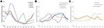 Thumbnail of Seasonality of positive laboratory reports of viral (A), bacterial (B), and parasitic (C) pathogens, 2001–2006, persons >65 years of age.