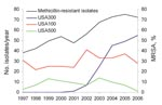 Thumbnail of Longitudinal dynamics of methicillin resistance and methicillin-resistant Staphylococcus aureus (MRSA) clones at a long-term care facility, San Francisco, California, USA, 1997–2006.
