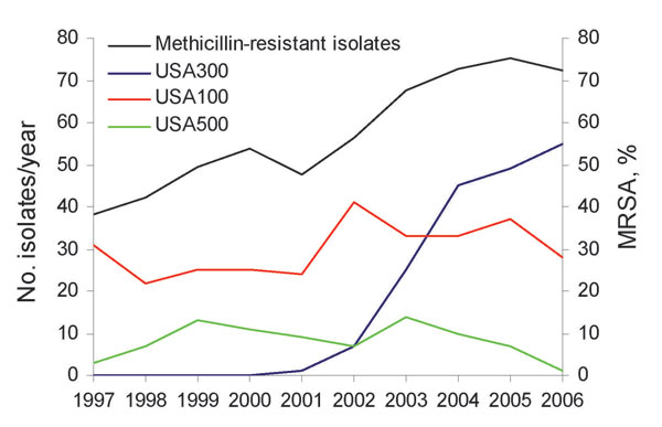 Longitudinal dynamics of methicillin resistance and methicillin-resistant Staphylococcus aureus (MRSA) clones at a long-term care facility, San Francisco, California, USA, 1997–2006.