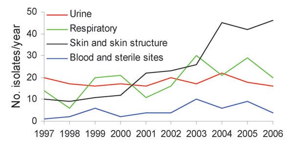 Evolution of methicillin-resistant Staphylococcus aureus isolate specimen sources at a long-term care facility, San Francisco, California, USA, 1997–2006.
