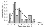 Thumbnail of Generation time distribution for norovirus infections. Generation time is the time between onset of symptoms in successive case-patients. The histogram gives the relative frequency in norovirus outbreaks in Sweden in 1999 (25); the black line indicates the maximum-likelihood fit of the gamma distribution.