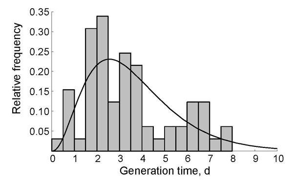 Generation time distribution for norovirus infections. Generation time is the time between onset of symptoms in successive case-patients. The histogram gives the relative frequency in norovirus outbreaks in Sweden in 1999 (25); the black line indicates the maximum-likelihood fit of the gamma distribution.