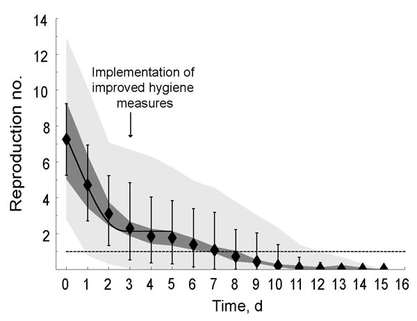 Time course of the reproduction number for norovirus at an international scout jamboree, starting July 26, 2004 (day 0), in the Netherlands. Black diamonds show the mean value for the reproduction number over all sampled transmission matrices; vertical lines, mean minimum and maximum values for the reproduction number over all sampled transmission matrices. The dark gray area shows the uncertainty range (0.025 and 0.975 quantiles) in the mean reproduction number; light gray are, the uncertainty