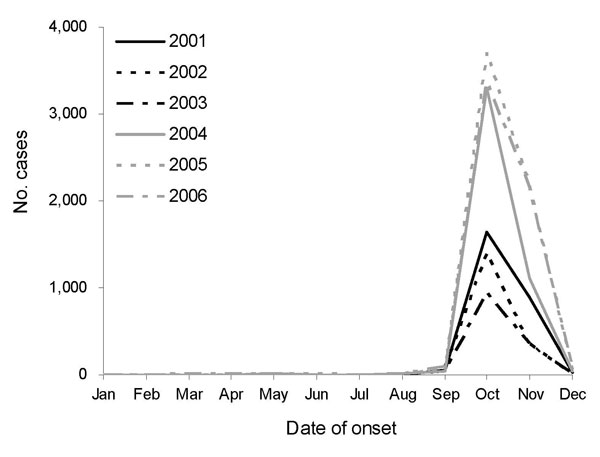 Monthly occurrence of scrub typhus cases in South Korea, 2001–2006.