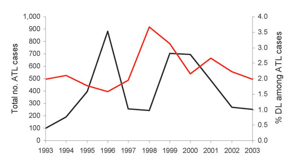 Distribution of American tegumentary leishmaniasis (ATL) (red line) and incidence of disseminated leishmaniasis/total ATL cases (black line) in Corte de Pedra, Brazil, 1993–2003.