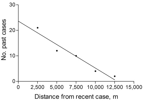 Linear regression comparing number of cases of disseminated leishmaniasis (past cases) diagnosed in the 12 months preceding a newly diagnosed case of DL (recent case) and distance to these recent cases, in increments of 2,500 m, in Corte de Pedra, Brazil, 1993–2003. p = 0.0061, r2 = 0.94.