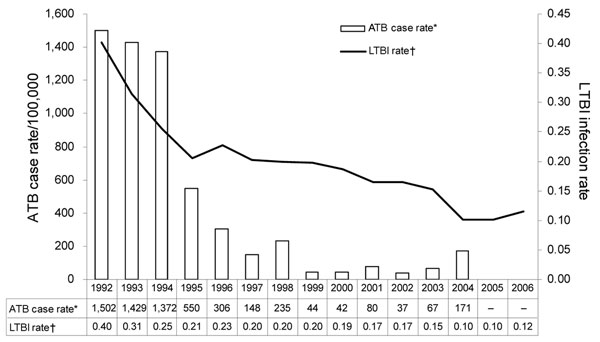 Tuberculosis disease case rates (per 100,000) and infection rates (as tested) by year, New York, NY, USA, 1992–2006. ATB, active tuberculosis; LTBI, latent tuberculosis infection.