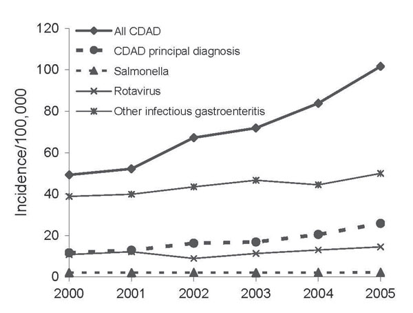 Annual incidence per 100,000 population of all hospitalizations for Clostridium difficile–associated disease (CDAD) compared with hospitalizations for a primary diagnosis of CDAD and with gastroenteritides caused by Salmonella, rotavirus, and other unspecified infectious agents, United States, 2000–2005.
