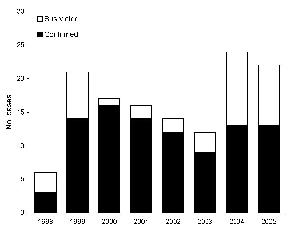 Figure 2 - Annual distribution of laboratory-confirmed and suspected Vibrio vulnificus biotype 3 infections.