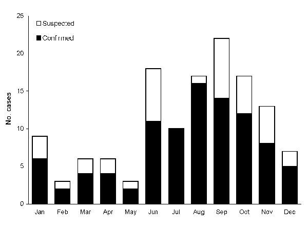 Figure 4 - Seasonality of Vibrio vulnificus biotype 3 illnesses, Israel, 1998–2005.
