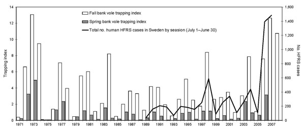 Human cases of hemorrhagic fever with renal syndrome (HFRS) by 12-month periods from July 1 through June 30 (black line), starting July 1989, when HFRS became reportable in Sweden, and ending June 2008. Bank vole trapping index in fall (white bars) and spring (gray bars) are shown from fall 1971 through 2007. Bar for fall 2007 represents predicted (7) trapping index. Bar on far right represents subsequently obtained actual trapping index.