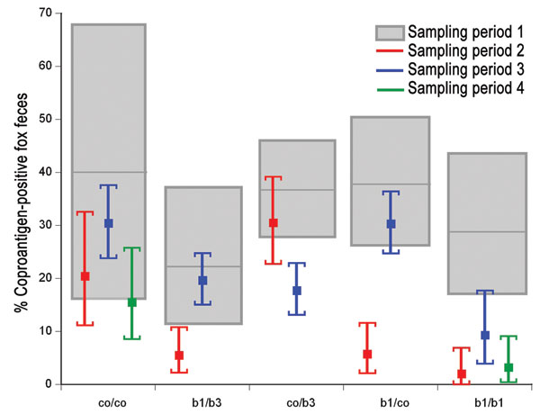 Contamination with Echinococcus multilocularis shown in study plots. Portion of coproantigen-positive (by ELISA) fox feces in study plots with 5 different treatment schemes (see Figure 1). Gray outlined boxes and error bars represent the 95% confidence intervals of ELISA-positive feces during the 4 sampling periods. Treatment schemes: co/co, control/control; b1/b3, monthly/trimonthly baiting; co/b3, control/trimonthly baiting; b1/co, monthly baiting/control; and b1/b1,monthly baiting/monthly baiting.