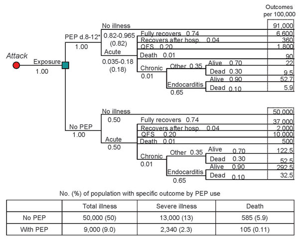 Decision tree for a general population of 100,000 based on an assumption of an aerosolized, point source, overt attack with Coxiella burnetii (postexposure prophylaxis [PEP] with 100 mg doxycycline 2×/d for 5 d, assuming 82% drug efficacy and 100% exposure). PEP-related adverse events are not included in this figure. The probability of each individual event occurring is provided in the decision tree under the respective event title (i.e., 1.00 for Exposure). Some events list a range of probabili