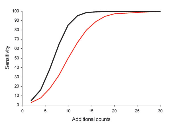 Sensitivity of detecting various numbers of additional counts, by using initial versus best algorithms for hospital emergency department chief complaint data, for selected BioSense data. Red line shows the initial algorithm (minimum SD = 0.2, 7-day baseline, count method, unstratified baseline), and black line shows the best algorithm (minimum SD = 1.0, 28-day baseline, rate method, unstratified baseline).