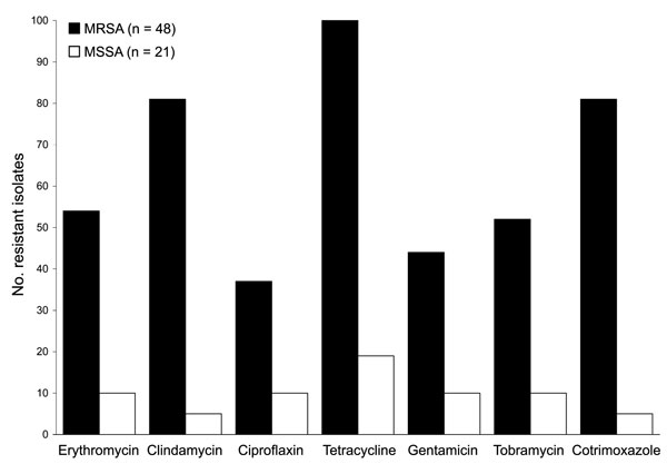 Antimicrobial drug susceptibility of Staphylococcus aureus strains recovered from pig farmers, Belgium, 2007. MRSA, methicillin-resistant S. aureus; MSSA, methicillin-susceptible S. aureus.
