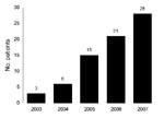 Thumbnail of Annual number of patients with group G streptococcal infections admitted to Long Island College Hospital, Brooklyn, New York, USA, 2003–2007.