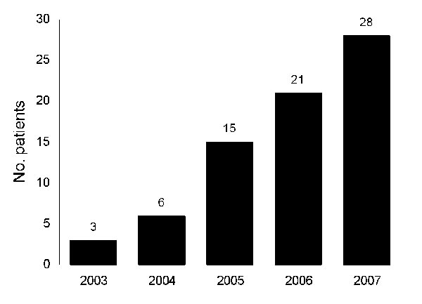Annual number of patients with group G streptococcal infections admitted to Long Island College Hospital, Brooklyn, New York, USA, 2003–2007.