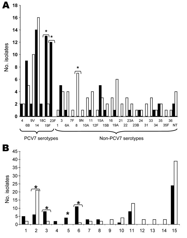 Serotype (A) and genotype (B) distributions of ciprofloxacin-resistant pneumococci isolated in Spain, 2002 and 2006. A total of 75 isolates from 2002 (black columns) and 98 from 2006 (white columns) were compared. Asterisks indicate significant differences (p<0.05) between the 2 years. PCV7, 7-valent conjugate pneumococcal vaccine. Baseline numbers in B indicate various genotypes. 1, Spain6B-ST90; 2, Spain9V-ST156; 3, Spain14-ST17; 4, Netherlands18C-ST113; 5, ST8819F; 6, Spain23F-ST81; 7, Net