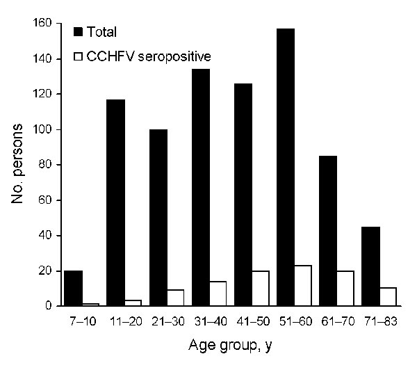 Distribution of seroprevalence of immunoglobulin G against Crimean-Congo hemorrhagic fever virus by age groups for 782 high-risk persons living in rural areas of Tokat and Sivas provinces, Turkey, 2006.
