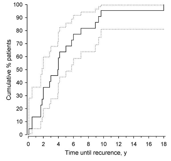 Kaplan-Meier curve showing cumulative proportions of the second recurrent lymphocytic meningitis episode (the time from the first episode to the first recurrence, years) in patients, Finland. 95% confidence intervals were obtained by bias-corrected bootstrapping.
