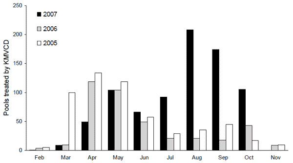 Number of swimming pools treated by mosquito control personnel per month in Bakersfield, California, 2005-2007. KMVCD, Kern Mosquito and Vector Control District.