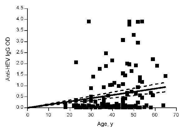 Correlation between the optical density (OD) of anti-hepatitis E virus (HEV) immunoglobulin (Ig) G and the age of persons. OD values of the anti-HEV IgG were plotted against the age of the enrolled persons. Correlation between age and OD value is significant (p <0.0001, r = 0.305).