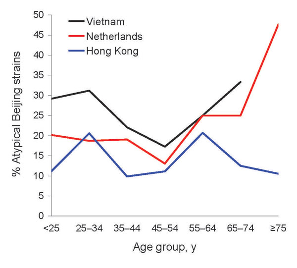 Proportion of atypical Beijing strains among persons with Mycobacterium tuberculosis Beijing clade strains in Vietnam, the Netherlands, and Hong Kong, by patient age. The data point of the >75-year age category from the data from Vietnam was omitted because the group contained only 1 patient.